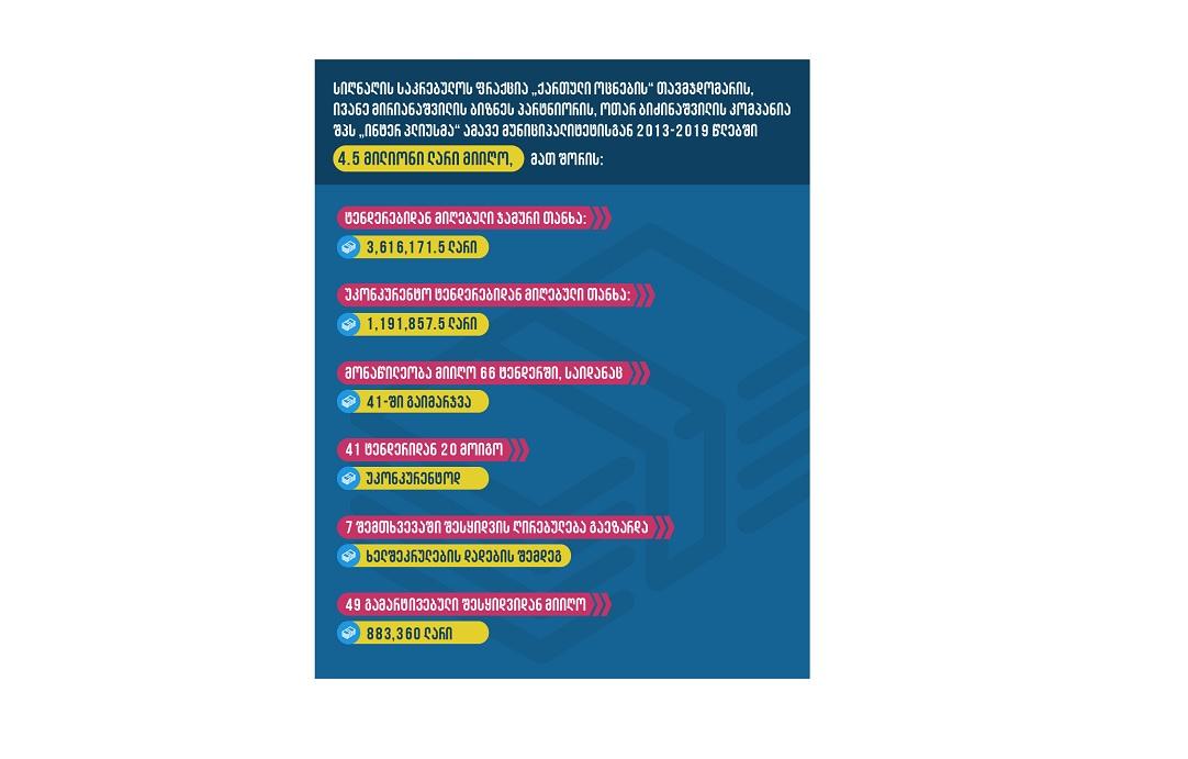 კორუფციის სავარაუდო ნიშნები სიღნაღის მუნიციპალიტეტის შესყიდვებში