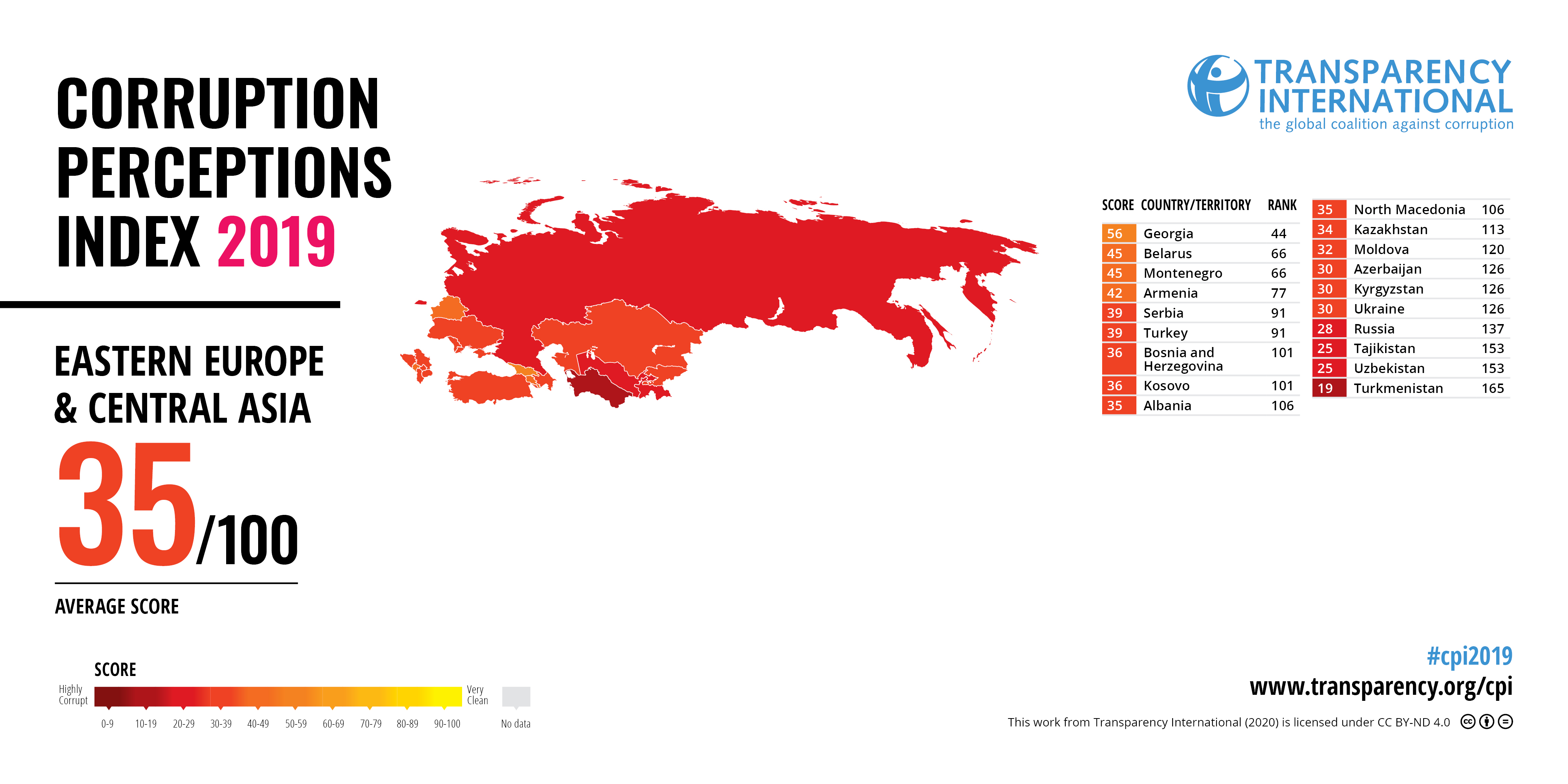 Results of 2019 Corruption Perceptions Index Point to Stagnation of Anti-Corruption Reforms in Georgia