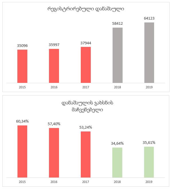 2019 წელს რეგისტრირებული დანაშაულის სტატისტიკა