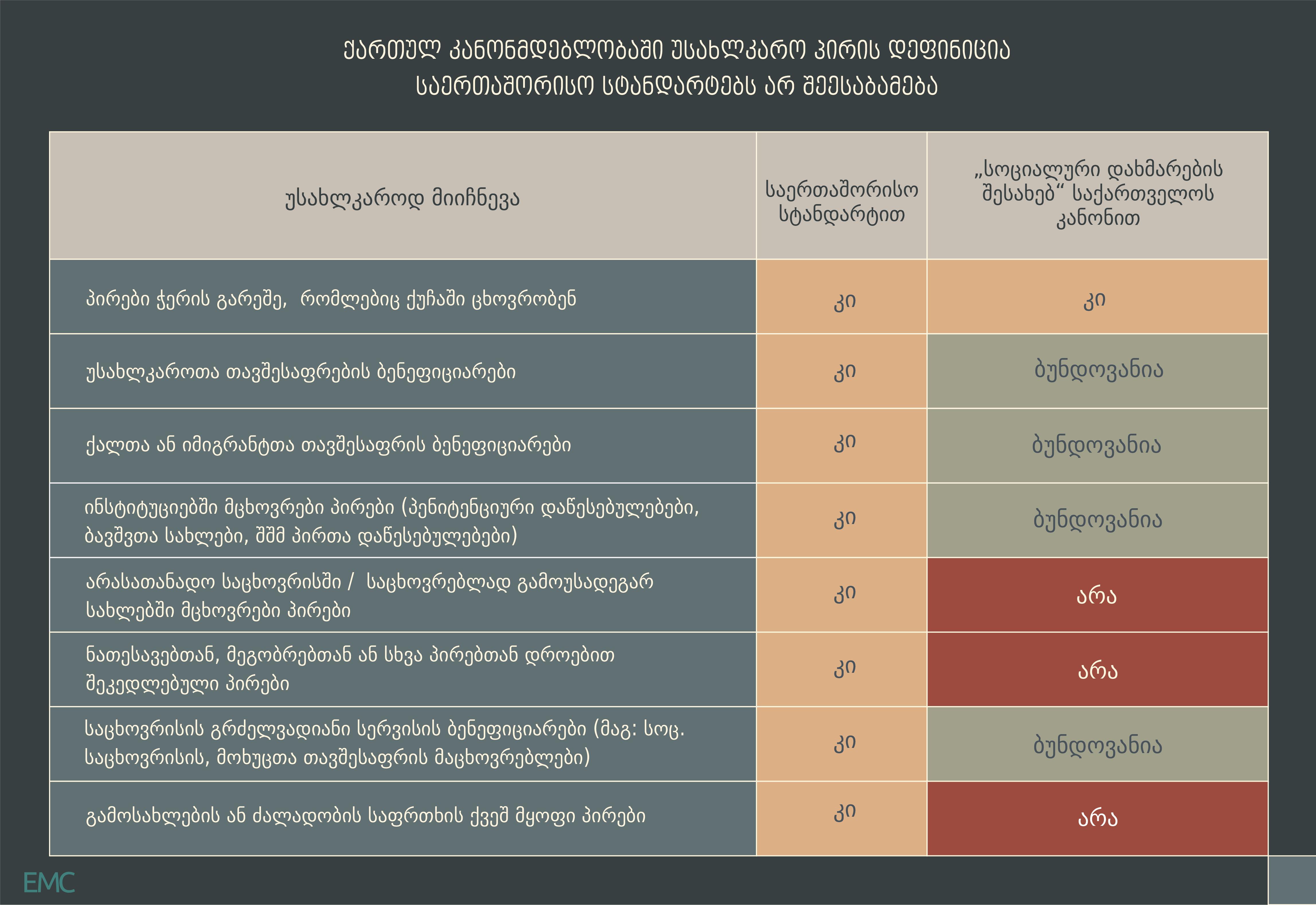 ქართულ კანონმდებლობაში უსახლკარო პირის დეფინიცია საერთაშორისო სტანდარტებს არ შეესაბამება