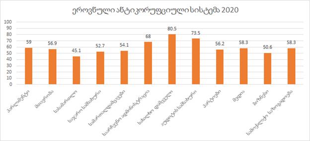 საქართველოს ეროვნული ანტიკორუფციული სისტემის შეფასება 2020