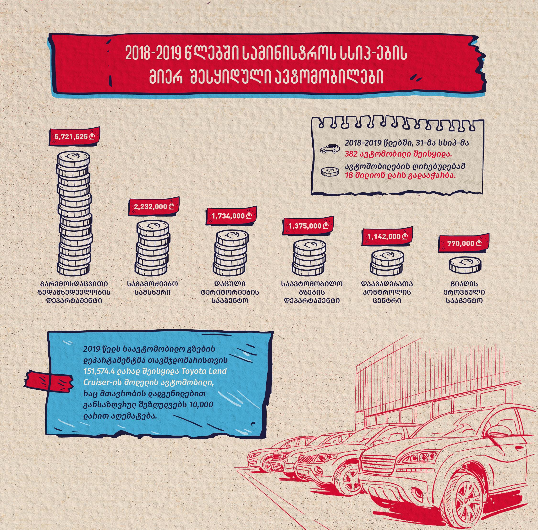 სსიპ-ების და სხვა დამოუკიდებელი საჯარო დაწესებულებების ავტოპარკი და საწვავის ხარჯები