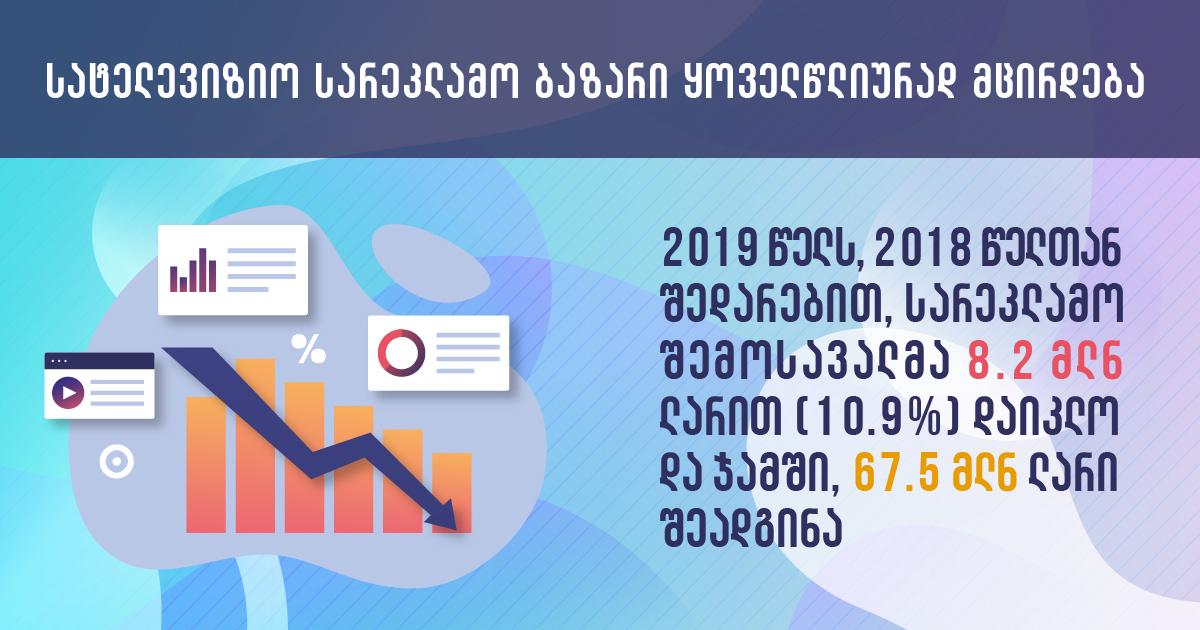 2019 წლის სამაუწყებლო სარეკლამო ბაზრის მიმოხილვა