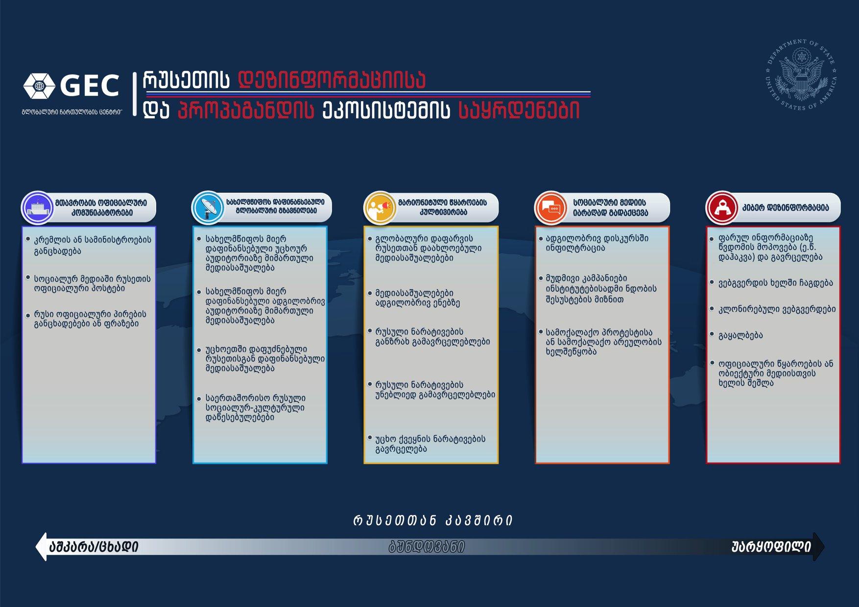 Pillars of Russia's Disinformation and Propaganda Ecosystem