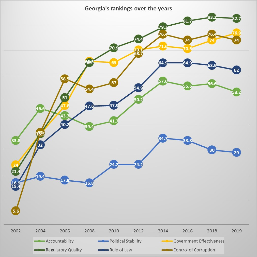 World Governance Indicators - Georgia in the World Bank Ranking 2020