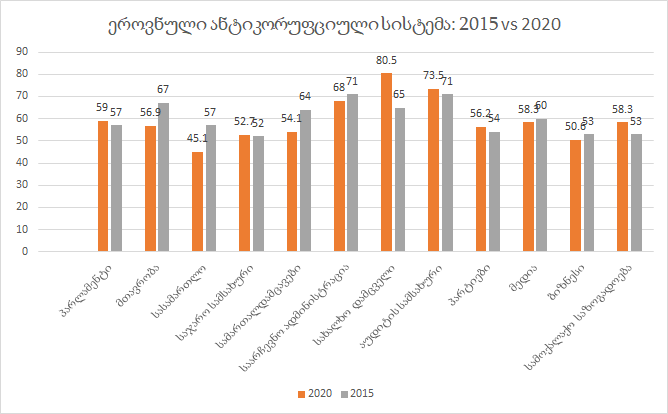 Corruption and anti-corruption policy in Georgia: 2016-2020 years