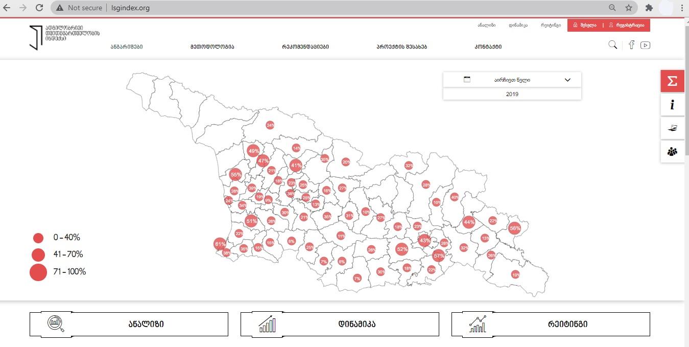 ადგილობრივი თვითმმართველობის ინდექსი – 2021
