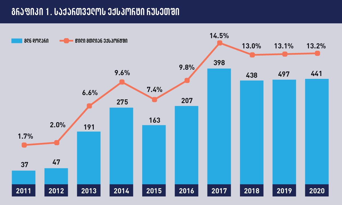 პანდემიამ საქართველოს რუსეთზე ეკონომიკური დამოკიდებულება შეამცირა