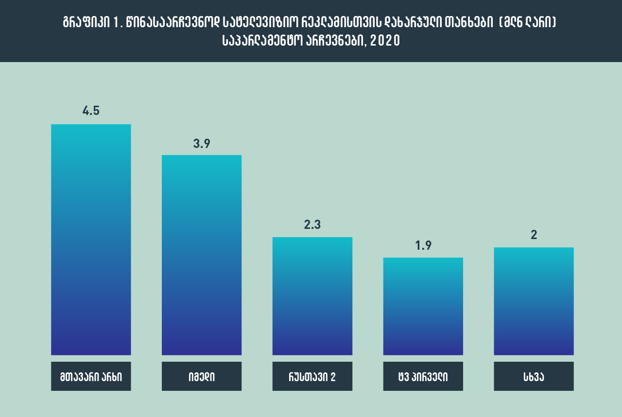 Survey: Political advertising during the elections of 2016-2020 years