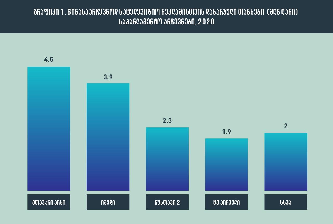 კვლევა: პოლიტიკურ რეკლამა 2016-2020 წლების არჩევნების დროს