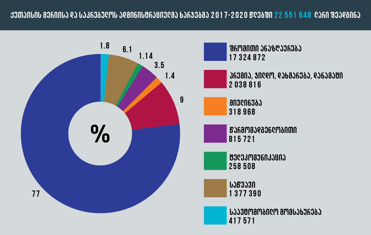 Administrative expenditures of Kutaisi City Hall and City Council in 2017-2020
